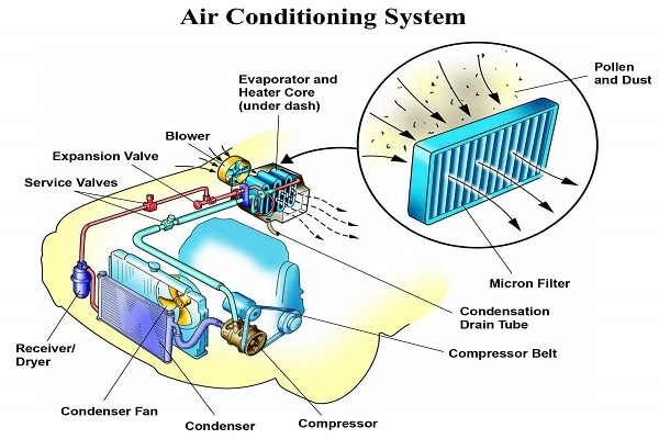 Improper Size of the Air Conditioning System